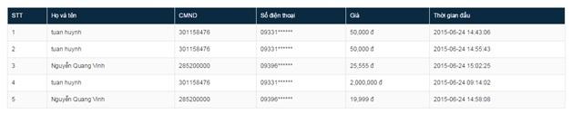 Danh sách ngẫu nhiên thấp nhất, duy nhất, nhận ngay điện thoại cao cấp Lumia 830 tại Nguyễn Kim
