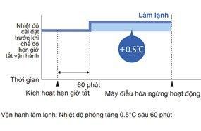 Máy lạnh Daikin FTNE25MV1V9 - Chế độ hoạt động ban đêm