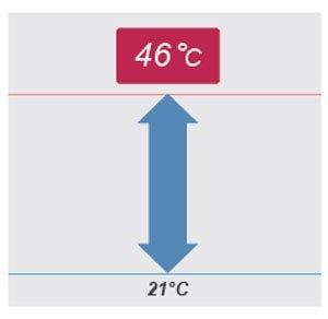 Dãy hoạt động lên đến 46°C phù hợp cho khu vực có khí hậu nhiệt đới.