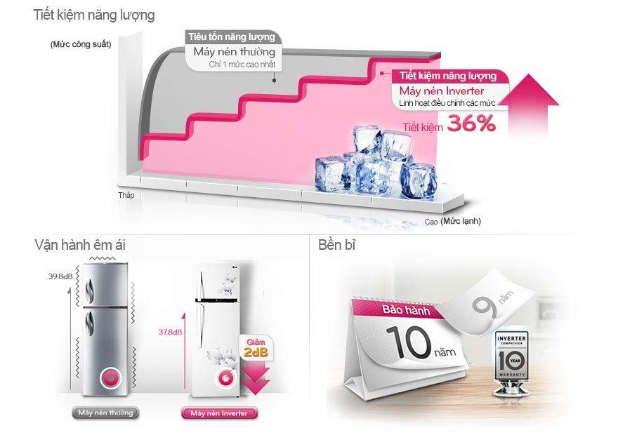 Lựa Chọn Tủ lạnh LG GR-L392M tủ lạnh thông minh cho cuộc sống hoàn hảo