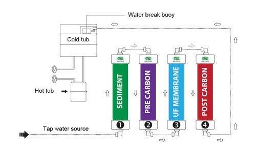 Máy lọc nước loại nào tốt? Máy lọc nước CNC 3000POU xanh