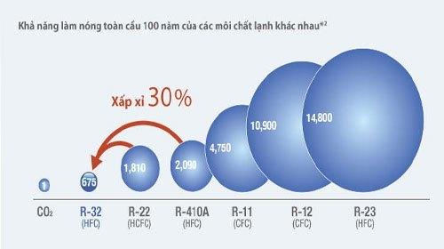 Máy lạnh Daikin FTKC25NVMV/RKC25NVMV điều hòa tốt