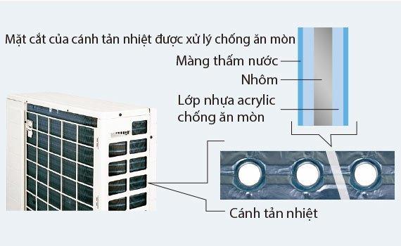 Mua máy lạnh nào tốt? Máy lạnh Daikin FTKC35PVMV 1.5 ngựa