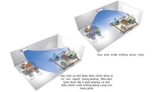 Máy lạnh loại nào tốt? Máy lạnh Daikin FTNE60MV1V 2.5 HP