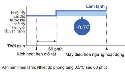 Mua máy lạnh Daikin FTNE60MV1V 2.5 HP trả góp tại nguyenkim.com