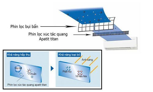 Máy lạnh Daikin FTNE50MV1V - Sử dụng phin xúc tác quang apatit titan