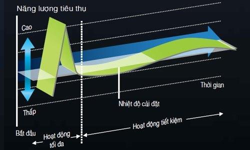 Máy lạnh Hitachi RAS-X13CD 1.5 HP tiết kiệm điện hiệu quả