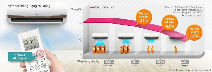 Máy lạnh LG V13APM kiểm soát năng lượng