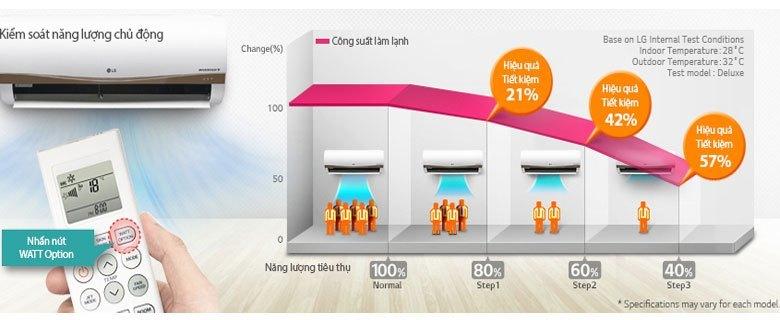 Mua máy điều hòa ở đâu tốt? Máy lạnh LG V13APC giá tốt
