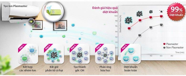 Máy lạnh LG V13APC tạo ion plasmaster diệt khuẩn