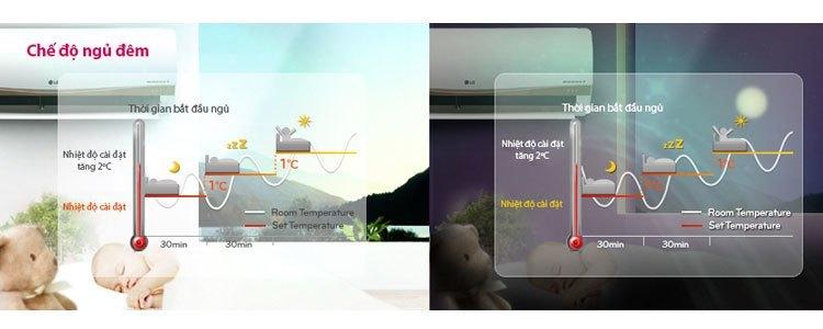 Máy lạnh LG H09ENB 1.5 HP tự động làm sạch