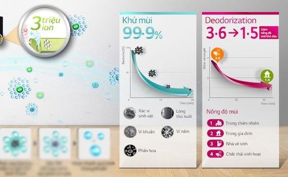 Máy lạnh LG V13BPB 1.5 HP khử mùi, kháng khuẩn rất tốt