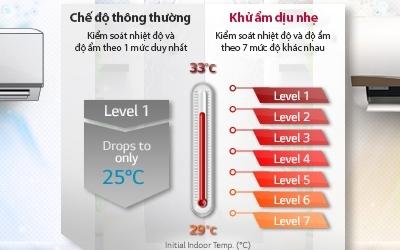 Máy lạnh LG V13ENC 1.5 HP tiết kiệm điện hiệu quả