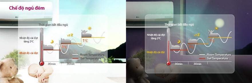 Máy lạnh LG V10ENC - Chế độ ngủ đêm