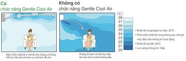 Máy lạnh Sharp AH-A18MEW 2 HP có chế độ Gentle Cool Air