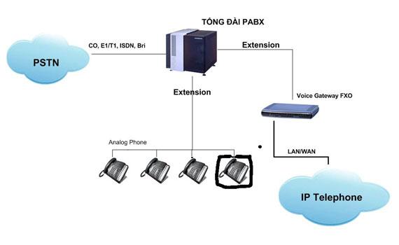 Điện thoại có dây Panasonic KX-TS500 truyền dữ liệu cuộc gọi nội bộ