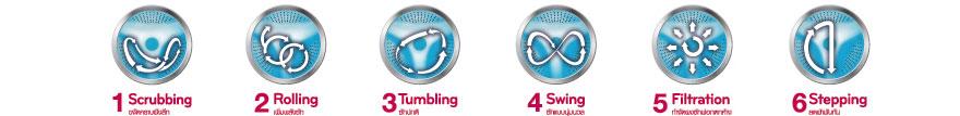 Công nghệ giặt mới nhất của LG cho phép máy giặt LG WD 8600 chăm sóc quần áo như đôi tay của bạn